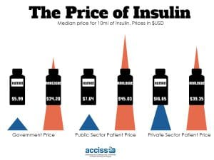 the_price_of_insulin